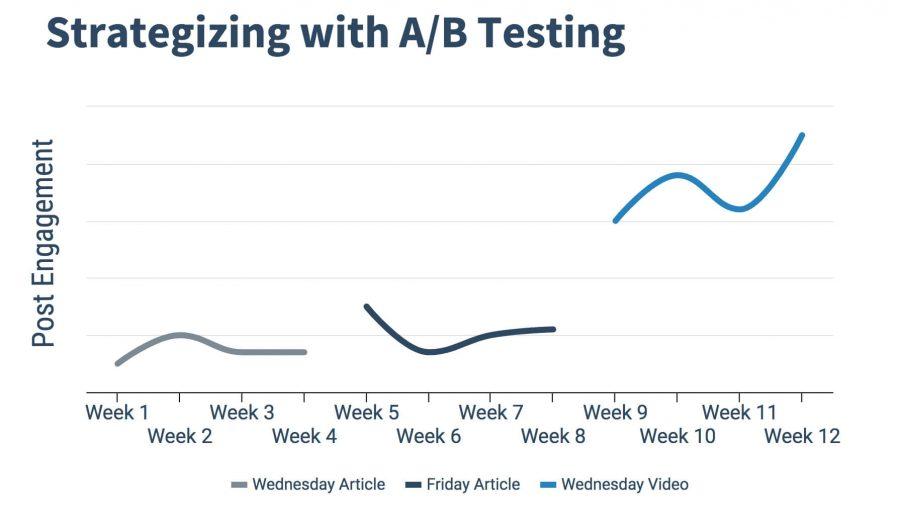 A B Testing Strategy Graph