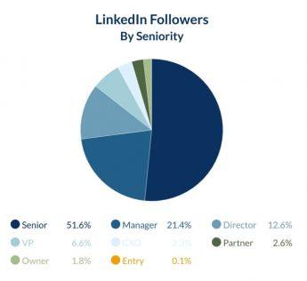 LinkedIn Followers by Seniority