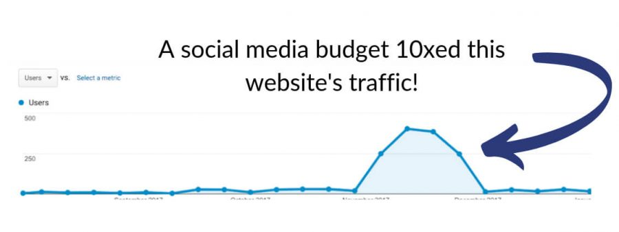 Social Media Budget Increase Traffic