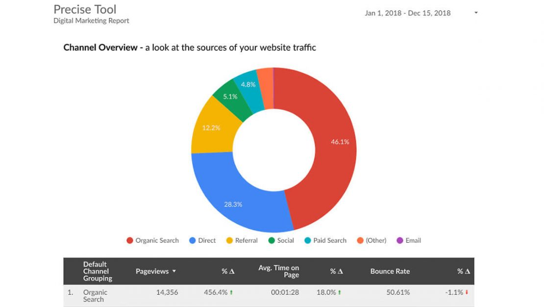 Search Engine Optimization Traffic Report